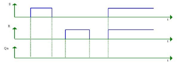 Exercice bascule rs l 39 artisanat et l 39 industrie for Chronogramme bascule rs